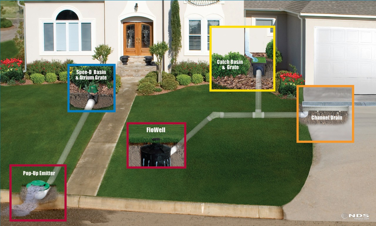Gainesville Drainage Solutions The Masters Lawn Care